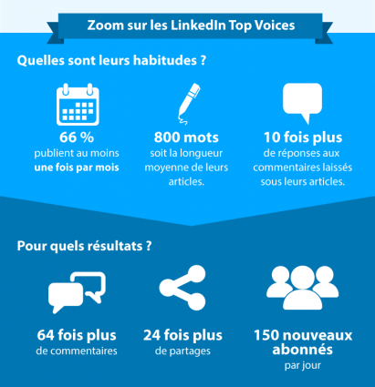infographie étude linkedin