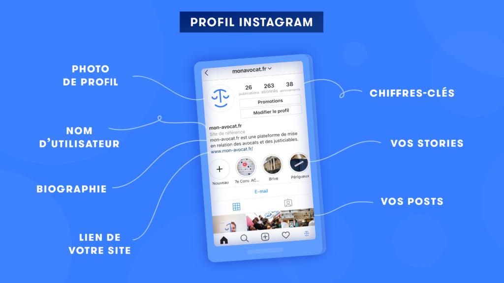 Comment se présente un profil Instagram