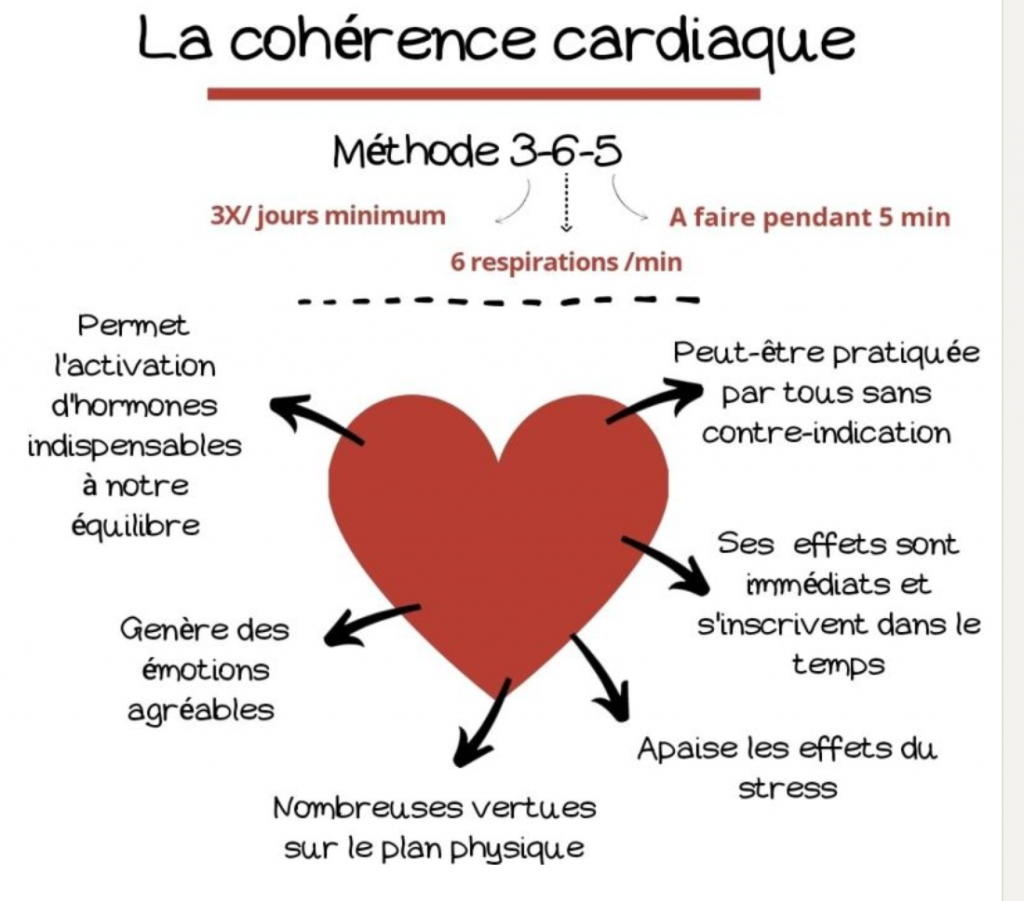 Illustration de la cohérence cardiaque