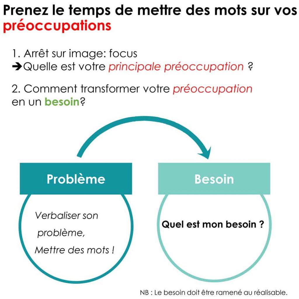 Préoccupations : aide pour définir vos problèmes et vos besoins